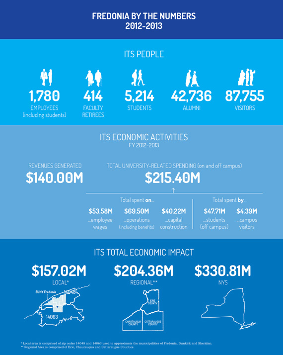 Fredonia by the Numbers