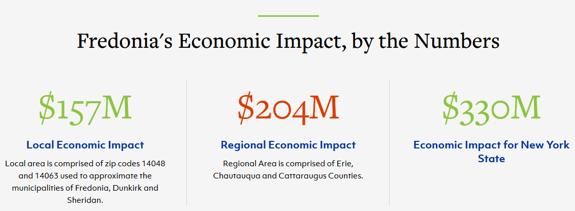Fredonia's Economic Impact, by the Numbers: $157M Local Economic Impact - Local area is comprised of zip codes 14048 and 14063 used to approximate the municipalities of Fredonia, Dunkirk and Sheridan. $204M Regional Economic Impact - Regional Area is comprised of Erie, Chautauqua and Cattaraugus Counties. $330M Economic Impact for New York State