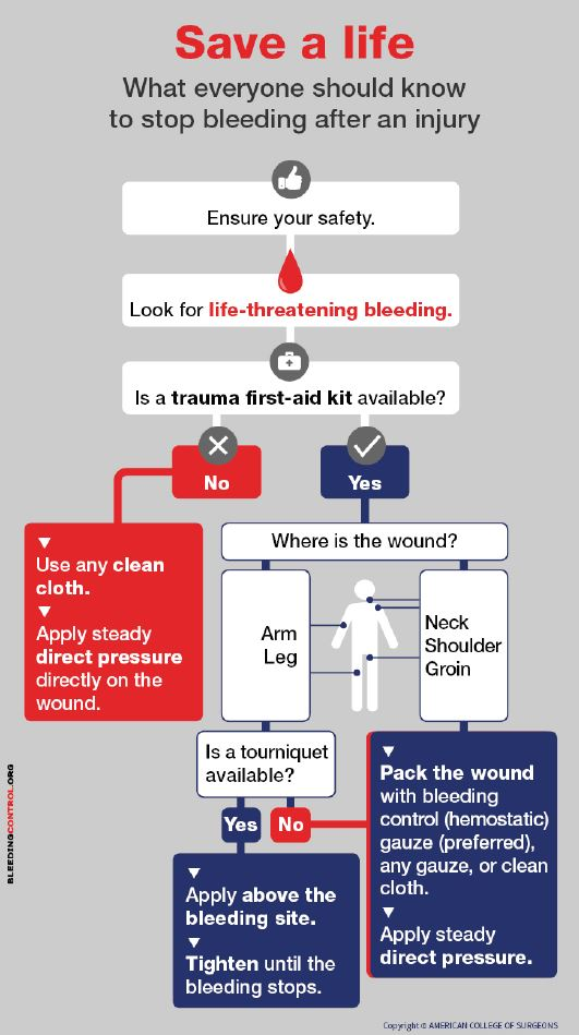 stop the bleed and save a life poster image