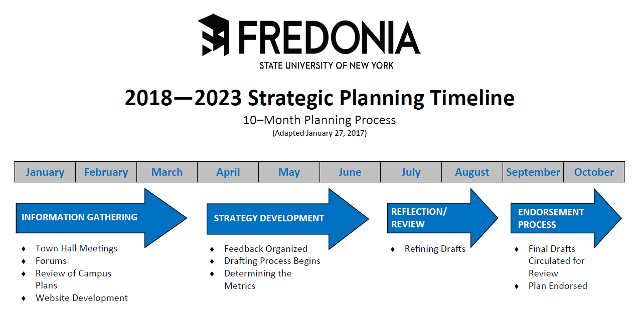 strategic planning timeline fredonia edu