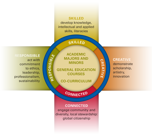 Undergraduate Learning Outcomes Framework