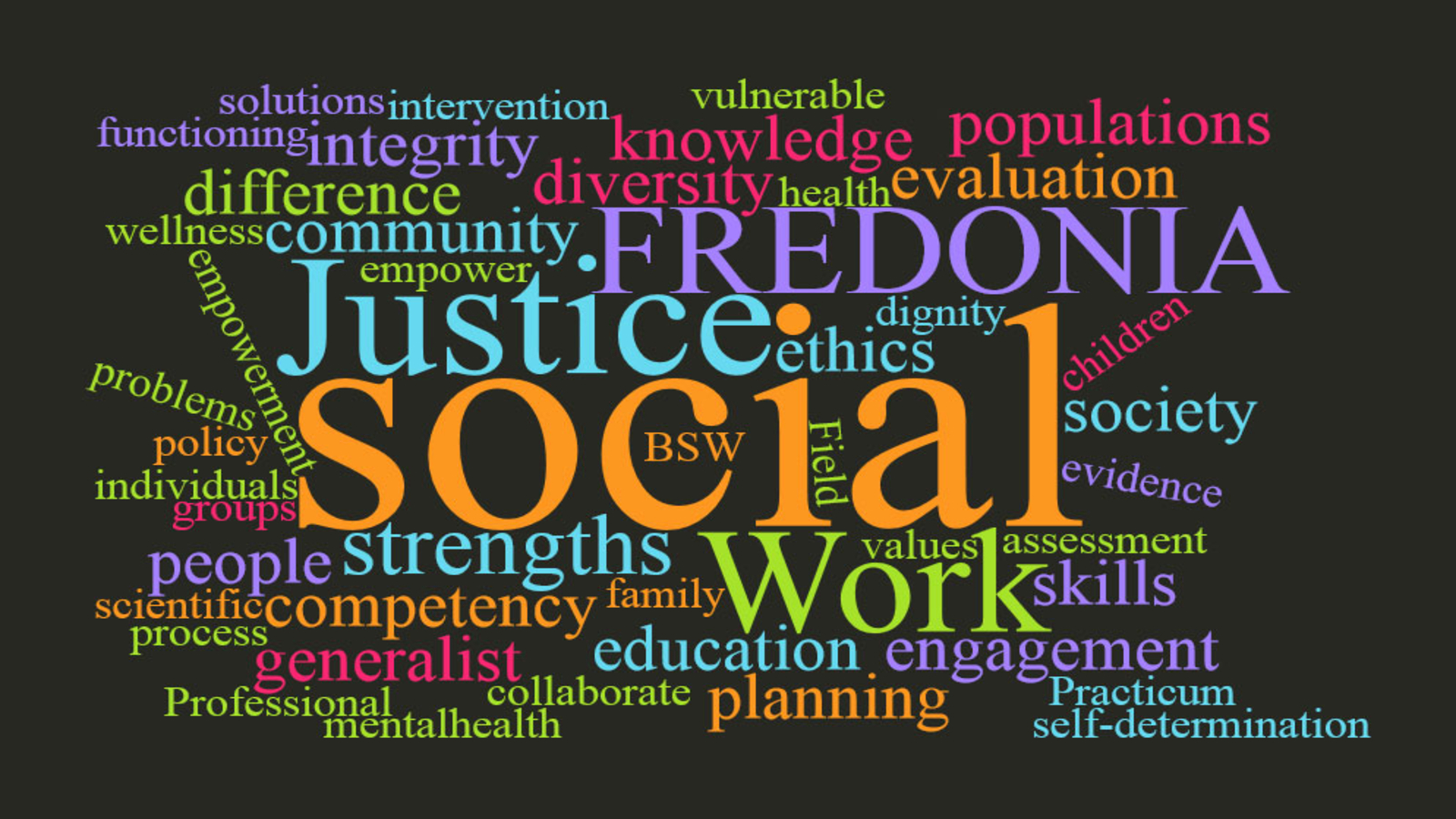 a word cloud associated with social work